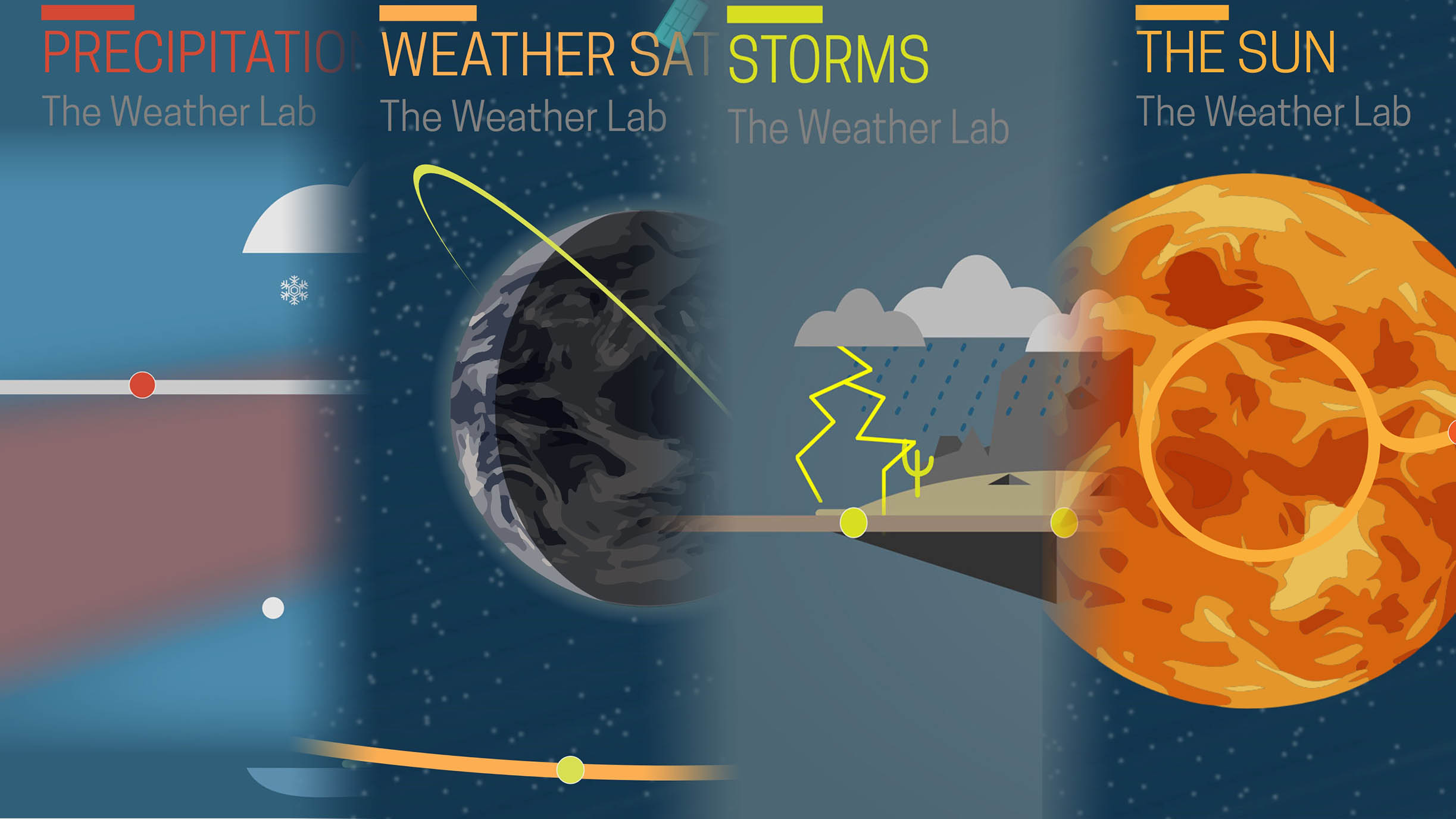 The Weather Lab